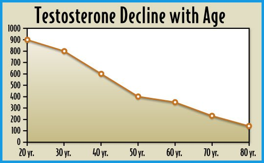 Labcorp Lowers Normal Testosterone Reference Range For Men