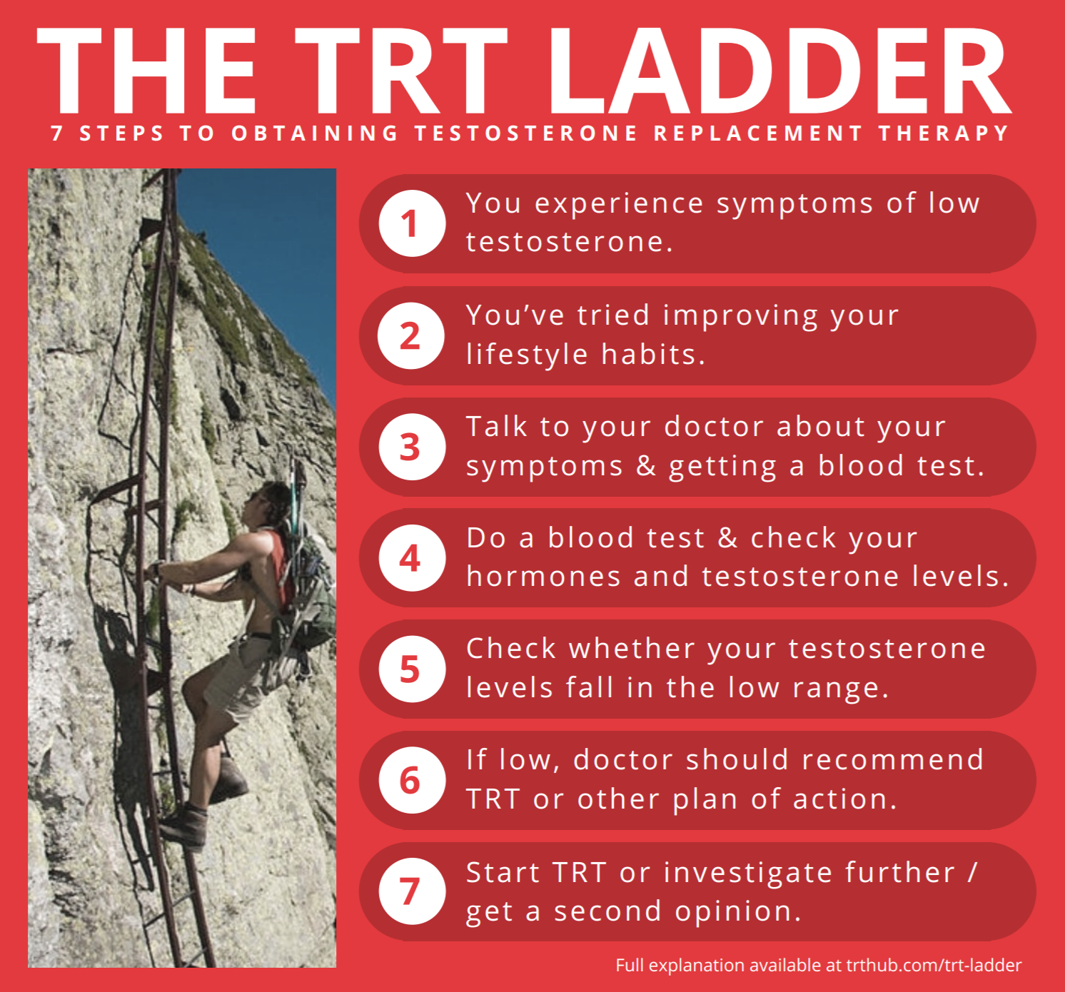 The TRT Ladder - 7 Steps To Obtaining Testosterone Replacement Therapy